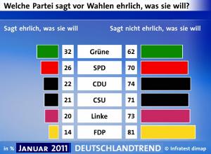 Umfragediagramm zum Thema: Parteien ehrlich?