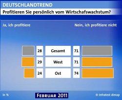 ARD-DeutschlandTrend Februar 2011