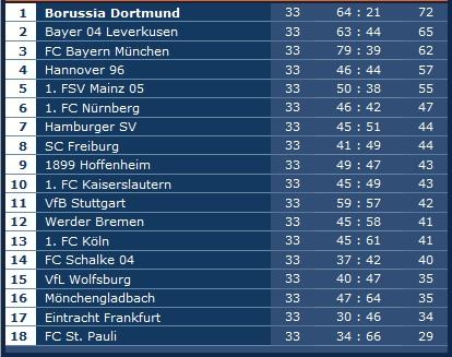 Tabelle der Bundesliga am 33. Spieltag