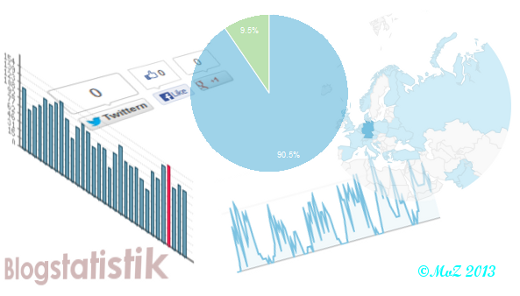 Bild: Blogstatistik